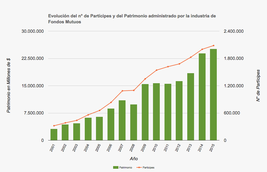 Industria de fondos mutuos en Chile