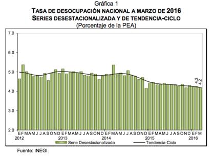 Baja el desempleo en México: 4.2% en marzo