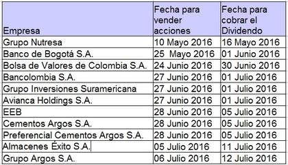 Calendario de Dividendos de la BVC 2016