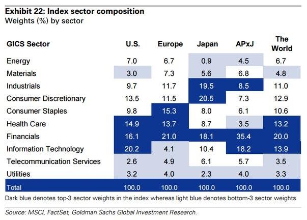 Índice por sectores