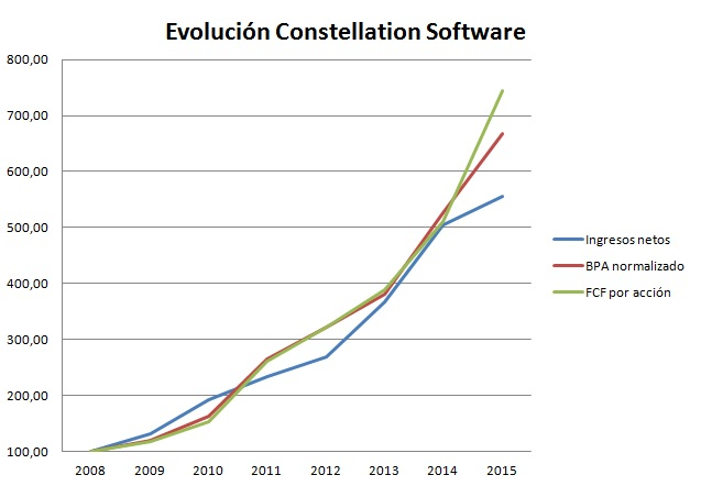 Evolución Constellation Software