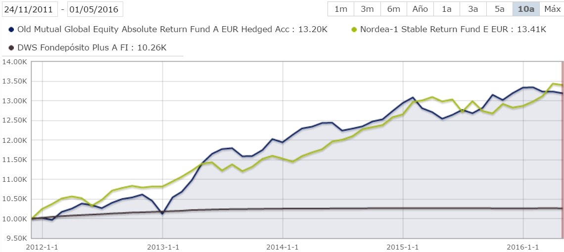 Old Mutual Global Equity Absolute Return