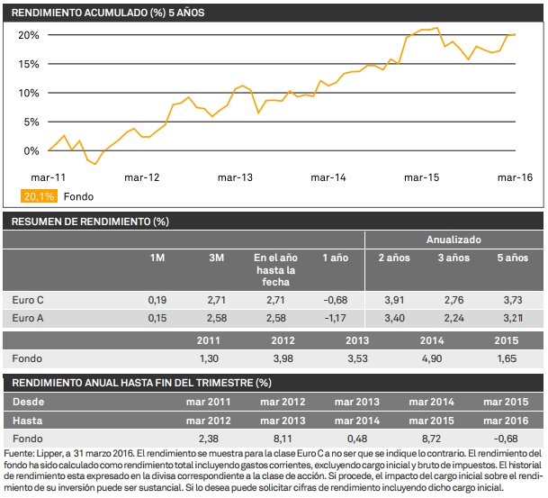 BNY Mellon Global Return