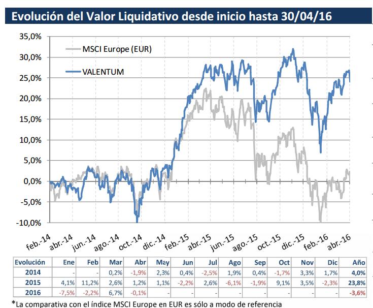 Valentum evolución valor liquidativo