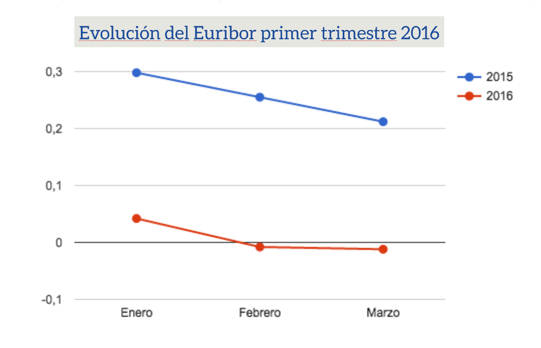 Evolución Euribor primer trimestre 2016