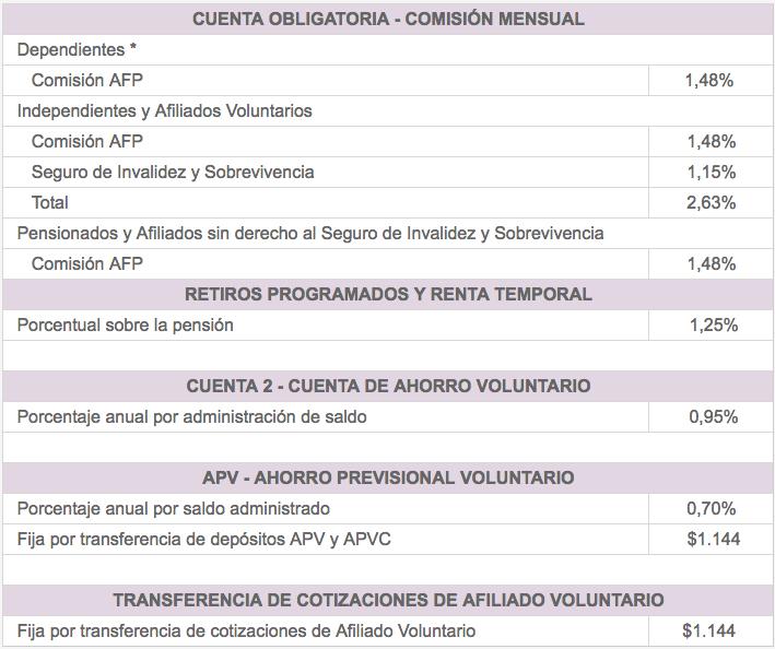 Afp Cuprum: comisiones