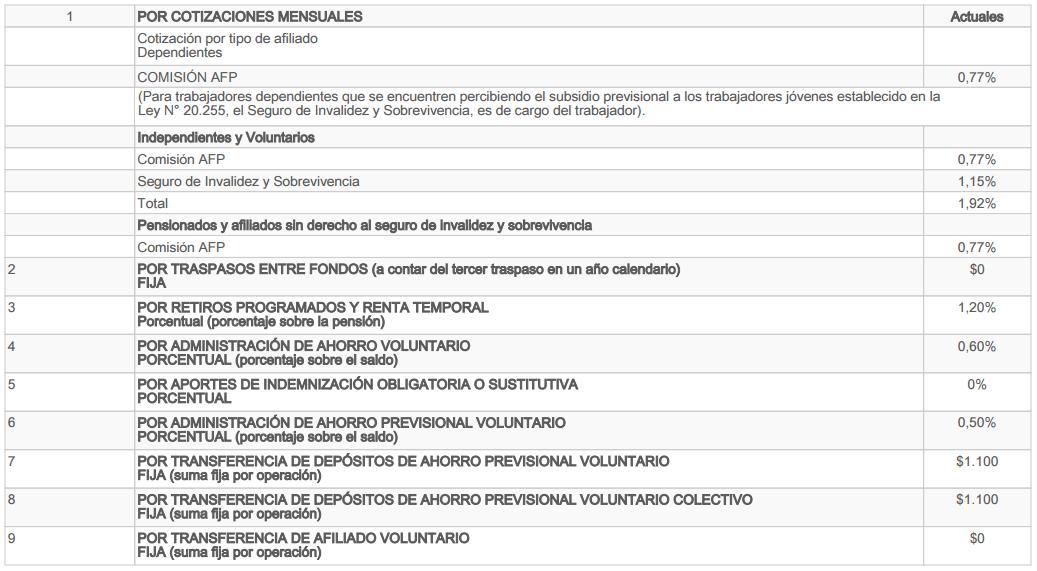 AFP Modelo: Comisiones