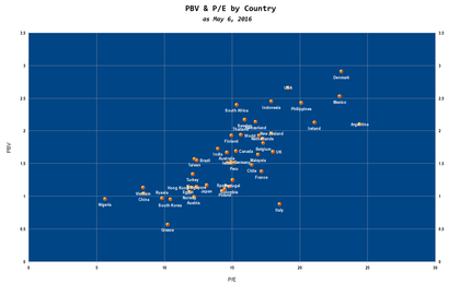 Pbv   pe by country 6may16 foro