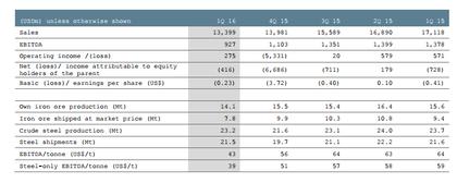 Arcelor resultados foro