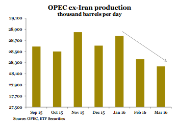 opep produccion petroleo