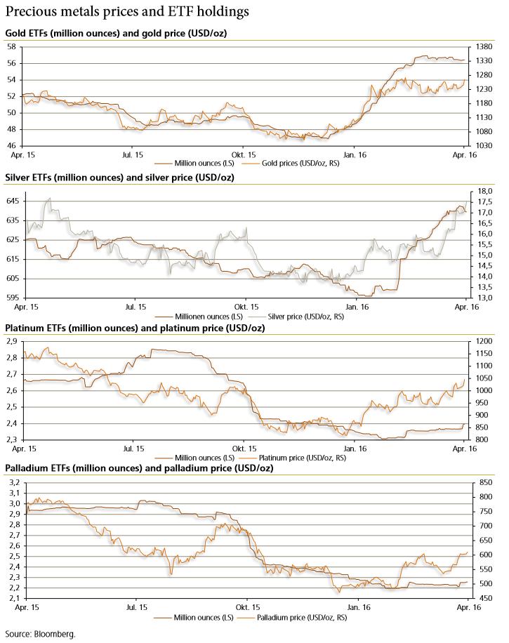 Precio de los metales preciosos y ETF