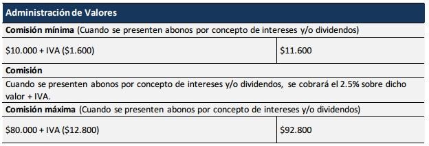 Comisiones: Administración de Valores de Alianza Valores