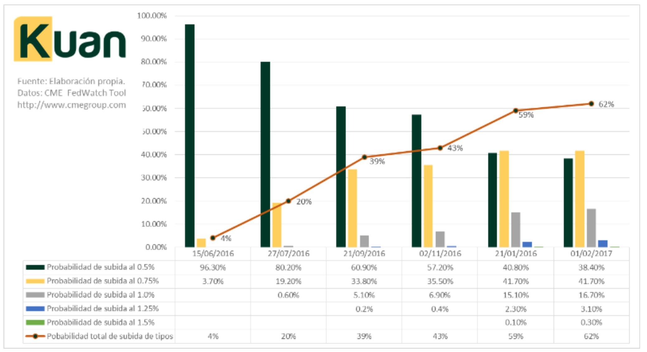 Estrategia Kuan Capital Asesores EAFI