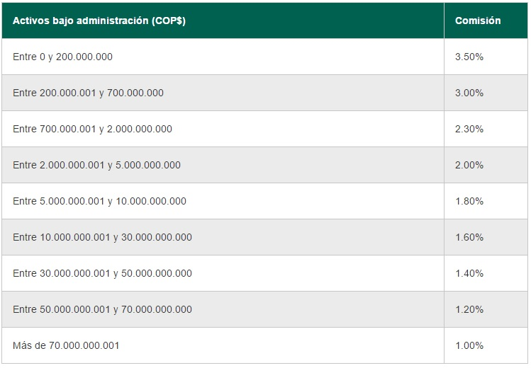Old Mutual AFP: Comisiones Mecanismo B