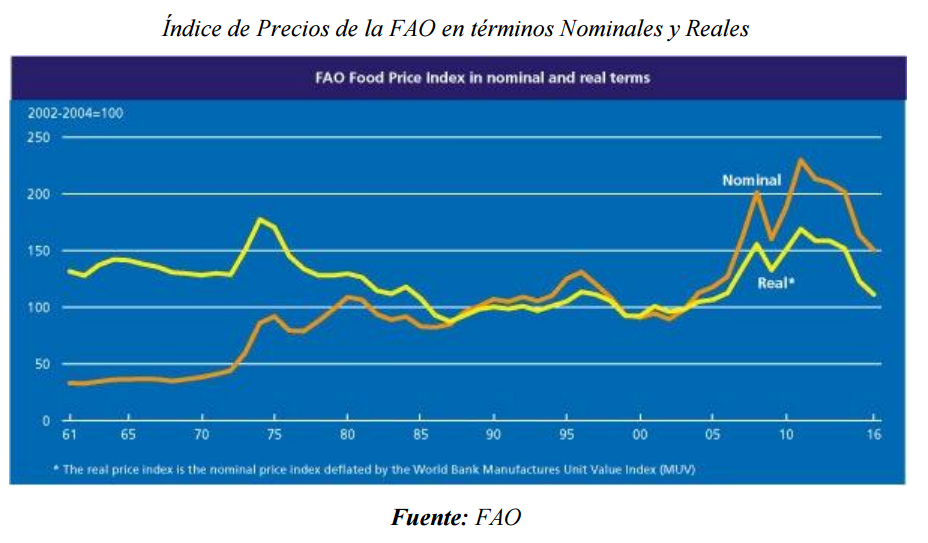 índice precios FAO