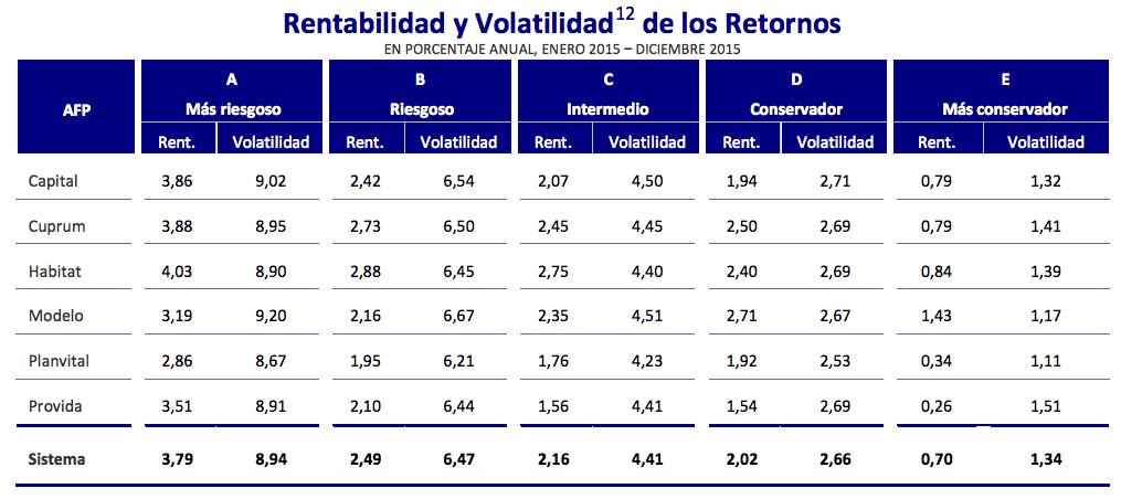 rentabilidad y volatilidad de los fondos de pensiones durante el año 2015
