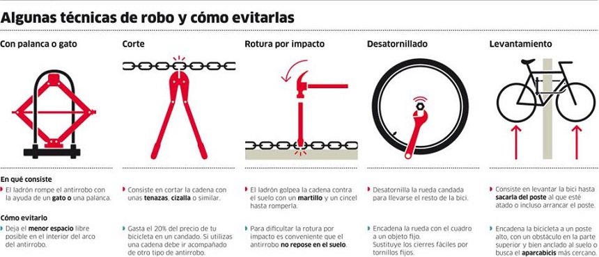 Seguro contra robo de bicicletas