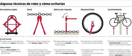 Seguro contra robo de bicicletas foro