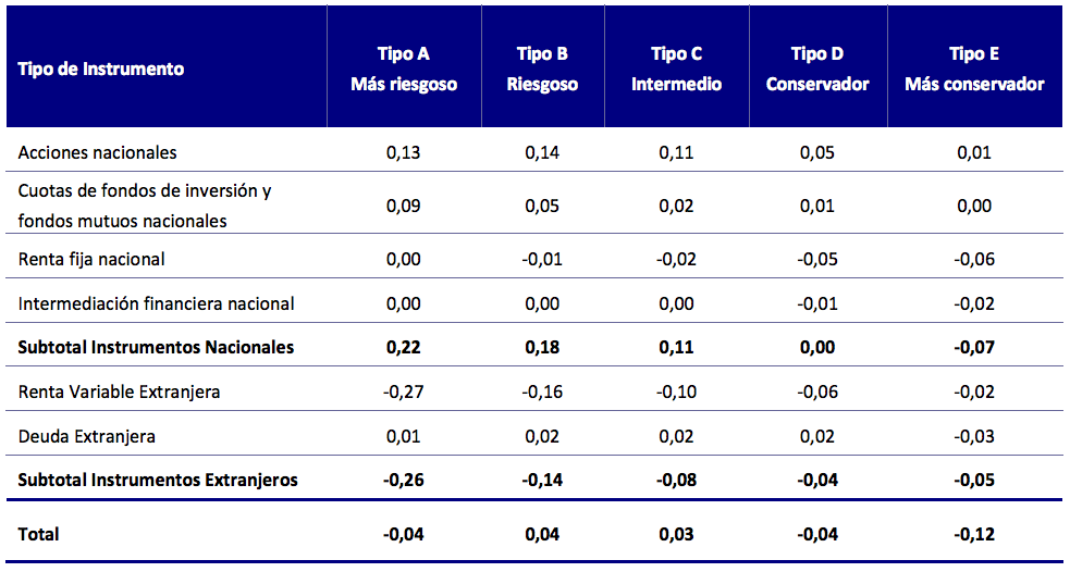 Mejores AFPs Mayo 2016: Contribución a la rentabilidad por tipo de fondo