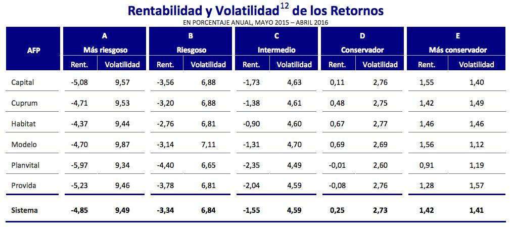 Mejores AFPs Mayo 2016: Volatilidad de los retornos últimos 12 meses