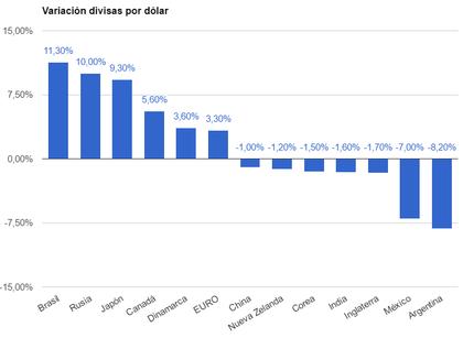 Variacion de divisas por dolar foro