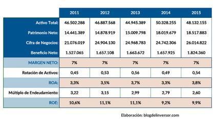 Gas 2015 ratios rankia foro