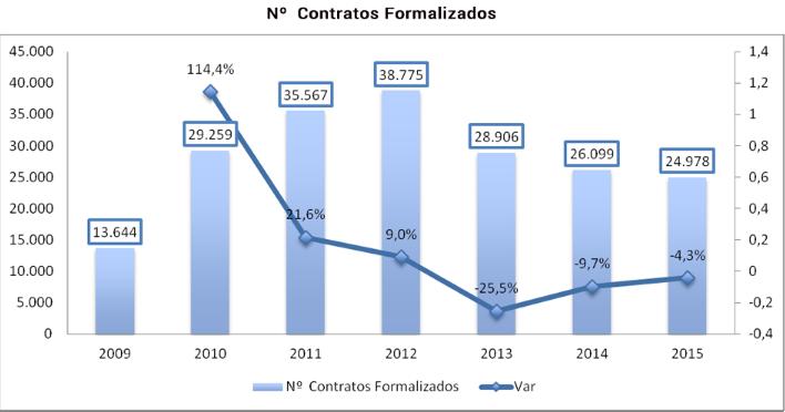 Leasing: Número de contratos formalizados