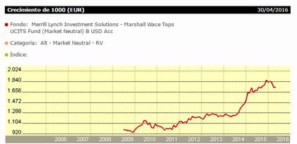 Marshall wace tops rentabilidad foro