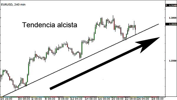 MERCADO ALCISTA