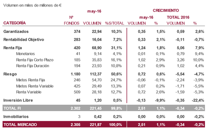 Imantia capital volumen fondos foro
