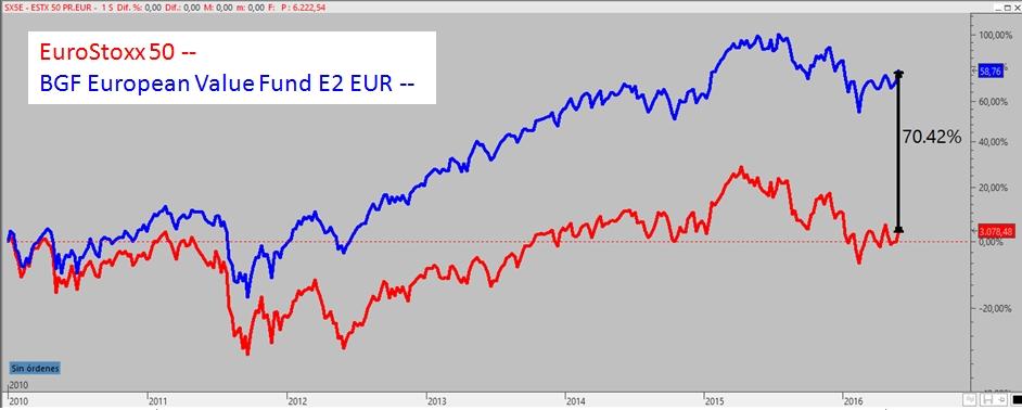 EuroStoxx vs fondo