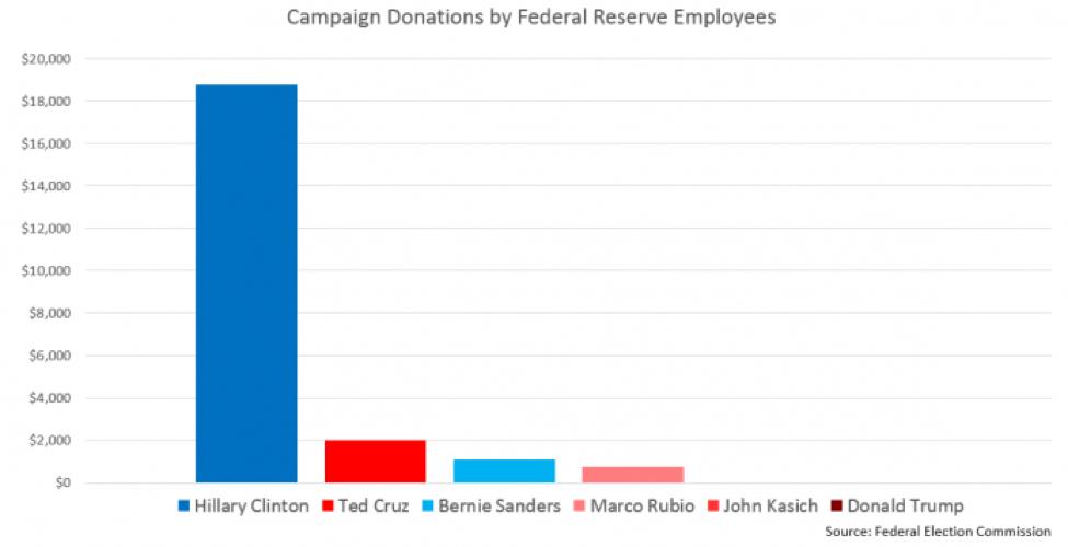 apoyo a la campaña de Clinton