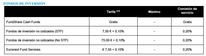 comisiones DeGiro fondos de inversión