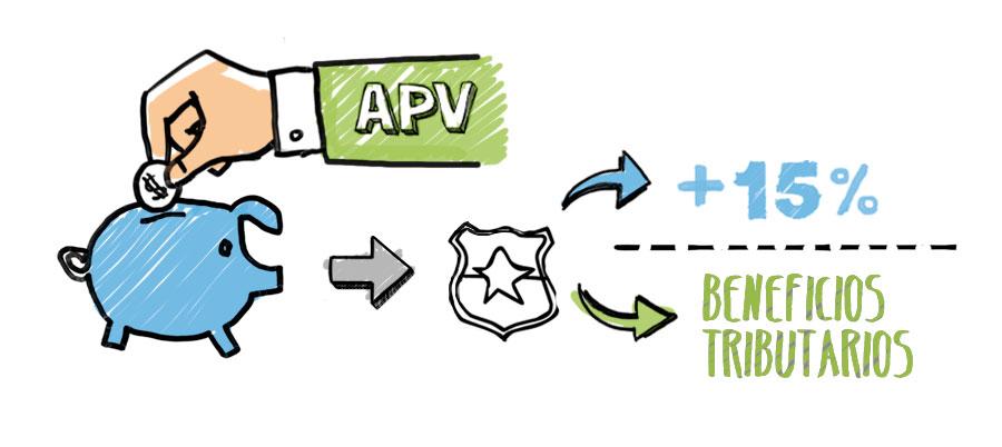 APV: consejos, beneficios y regímenes - Régimen A