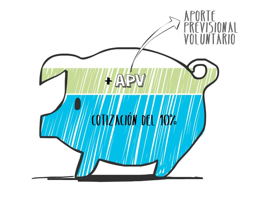 APV: consejos, beneficios y regímenes - Beneficios