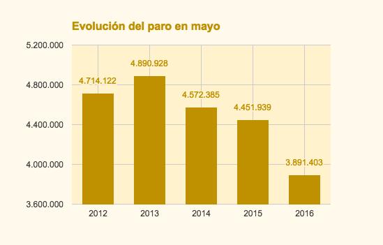 Evolución tasa de paro mayo