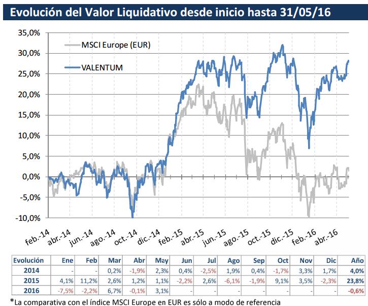 Valentum valor liquidativo mayo 2016