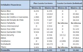 Costo mensual Plan Cuenta Corriente y Cuenta Corriente (Individual)