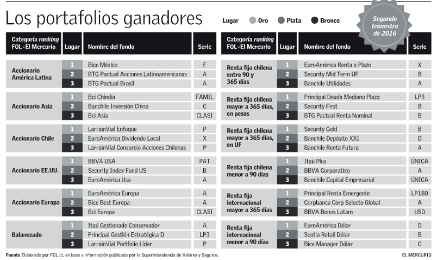 Mejores Fondos Mutuos para segundo trimestre 2016: Ranking Fol-El Mercurio