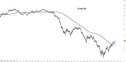 Crude oil foro