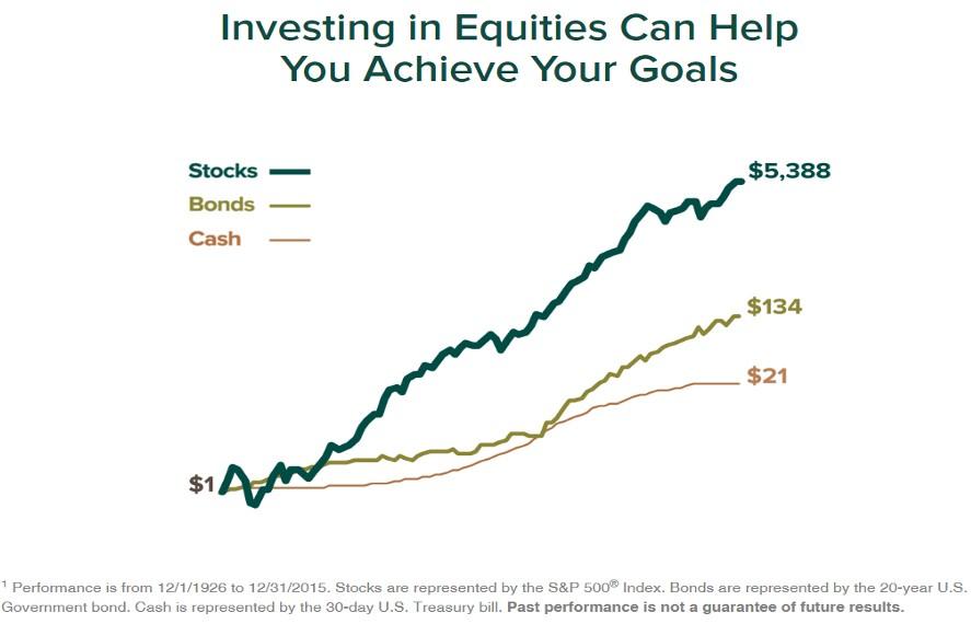 Invertir en Acciones