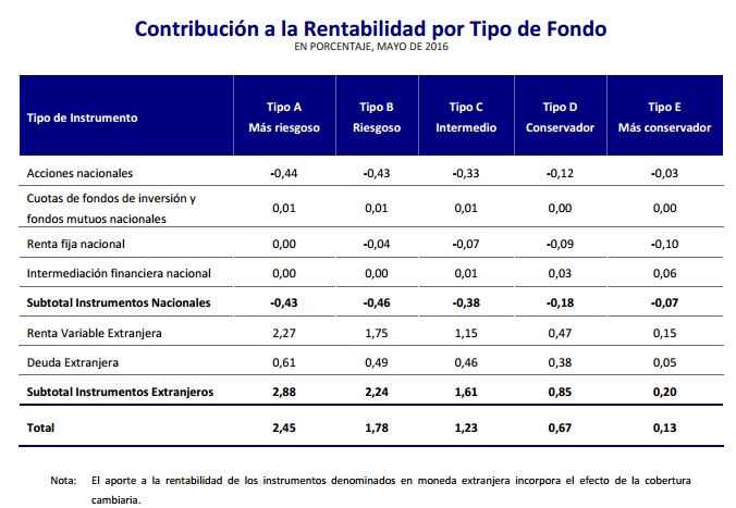 Mejores AFPs Junio 2016: Contribución a la rentabilidad