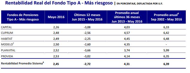 Mejores AFPs Junio 2016: Rentabilidad Fondo Tipo A