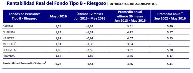Mejores AFPs Junio 2016: Rentabilidad Fondo Tipo B