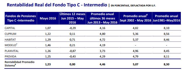 Mejores AFPs Junio 2016: Rentabilidad Fondo Tipo C
