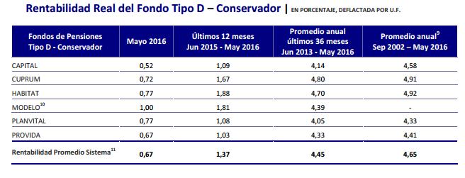 Mejores AFPs Junio 2016: Rentabilidad Fondo Tipo D