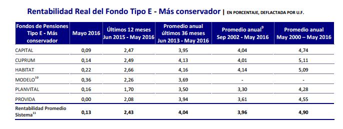 Mejores AFPs Junio 2016: Rentabilidad Fondo Tipo E