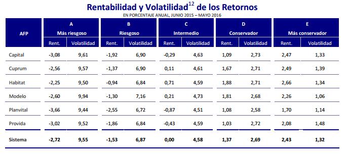Mejores AFPs Junio 2016: Rentabilidad y Volatilidad de los retornos
