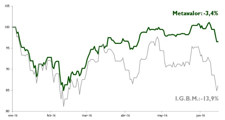Gráfico-Metavalor-frente-índice-IGBM