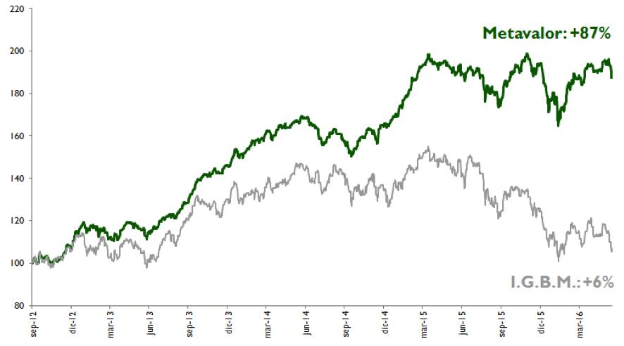 gráfico-Metavalor-frente-a-índice-IGBM-4-años